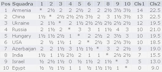 tabella finale