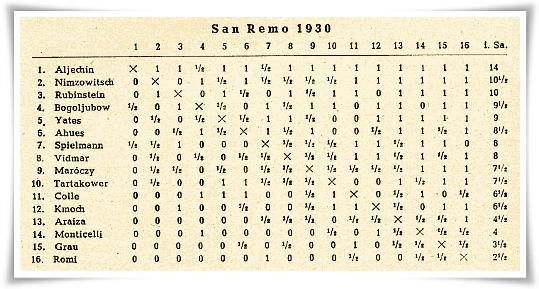 Sanremo 1930 Classifica